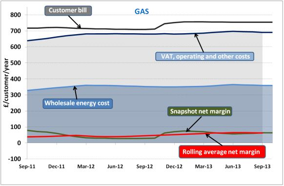 Average Gas Bills 2014